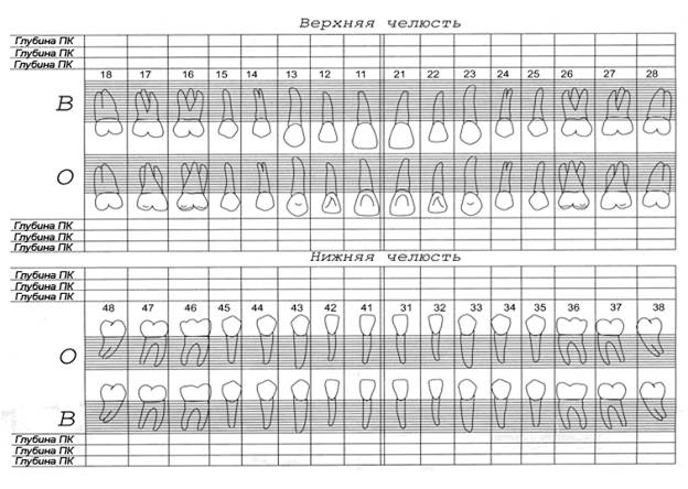 Пародонтальная карта образец